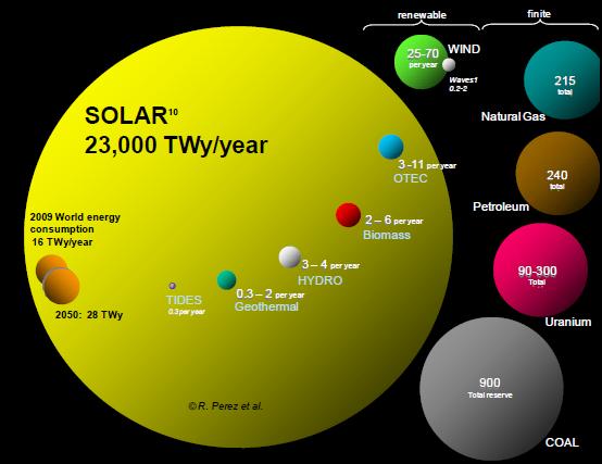 comparative energies