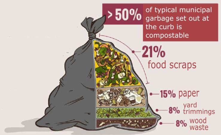 compostablegarbage